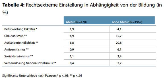 Auslaenderfeindlichkeit-Studie-Leipzig